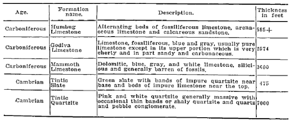 Geology of the Tintic, 1914.