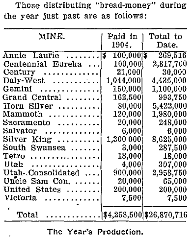 Dividends for 1904: SLMR December 30th, 1904